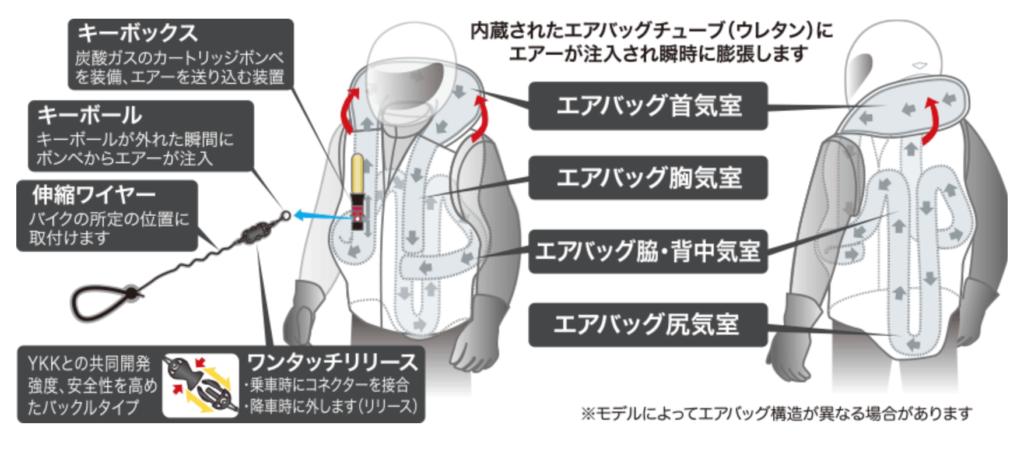 エアバッグの仕組み