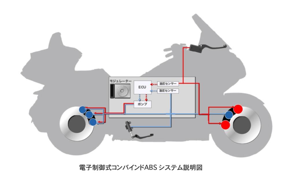 電子制御式コンバインドABS