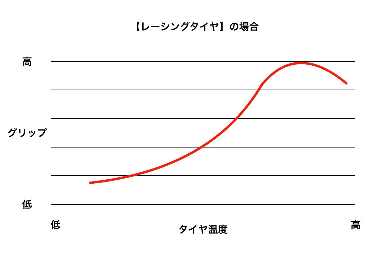 レーシングタイヤの作動温度