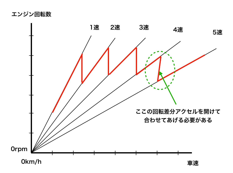 エンジン回転数とギア比の関係