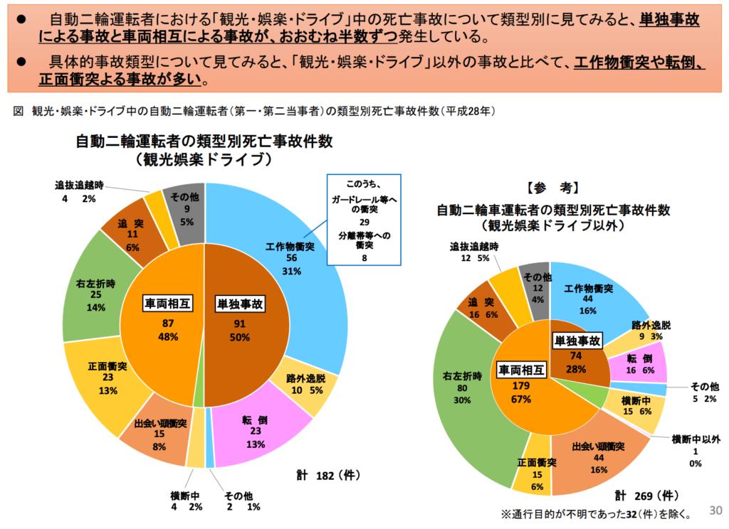 ツーリング事故のデータ